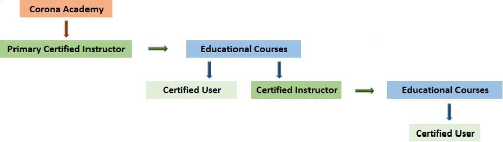 Corona Certificaciones